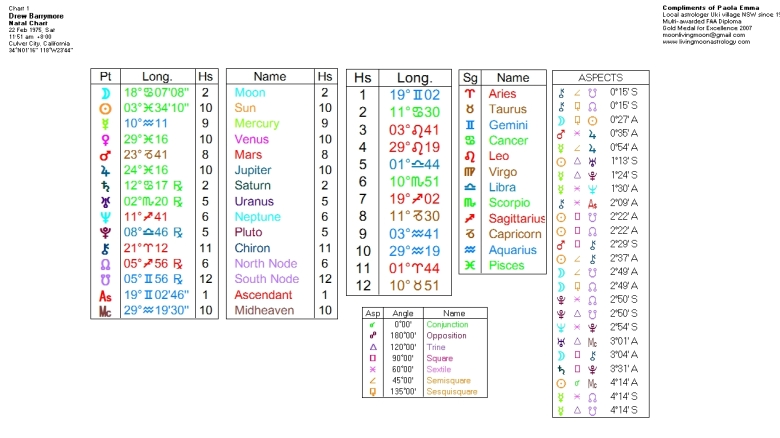 Drew Barrymore Birth Chart Data. Click to view larger image.