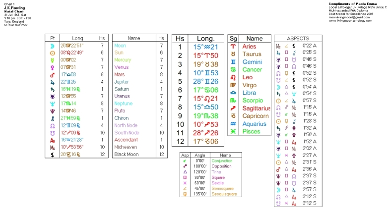 J.K. Rowling Birth Chart Data. Click to view larger image.