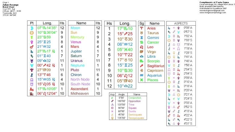 Julian Assange Birth Chart Data. Click to view larger image