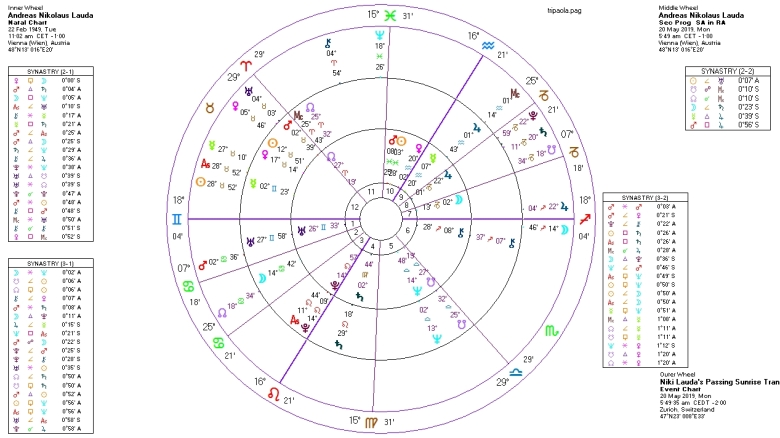 Niki Lauda Birth Chart with the Progressed Chart and the Sunrise Transits on the day of death. Click to view larger image.