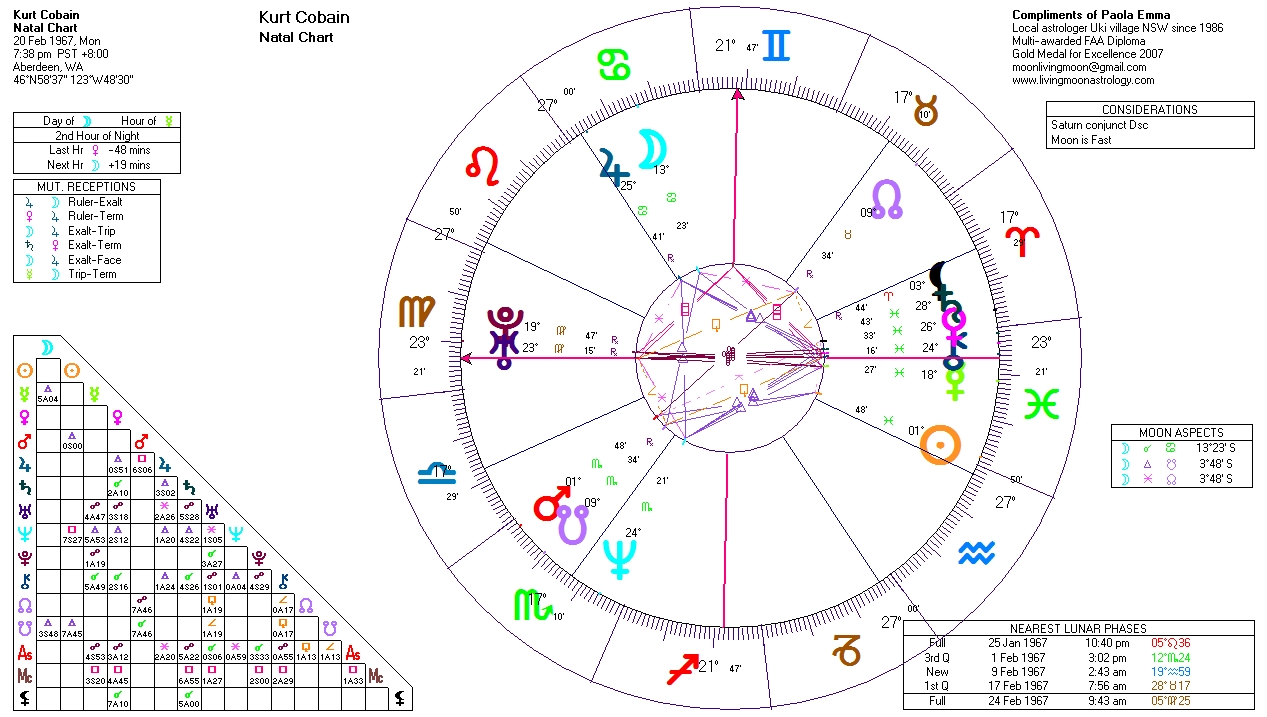 astrology progressions and transits
