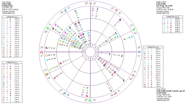 Frida Kahlo Birth Chart + Progressions and Transits Marriage
