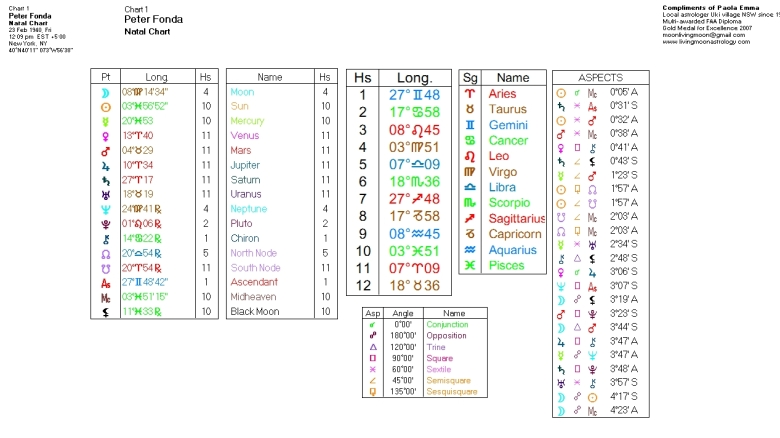 Peter Fonda Birth Chart Data