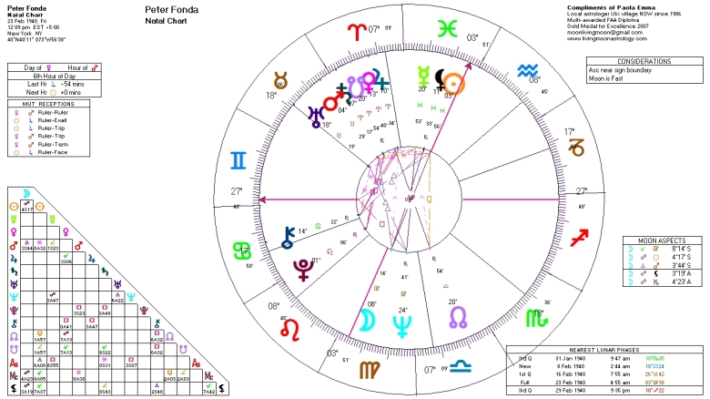 Peter Fonda Birth Chart