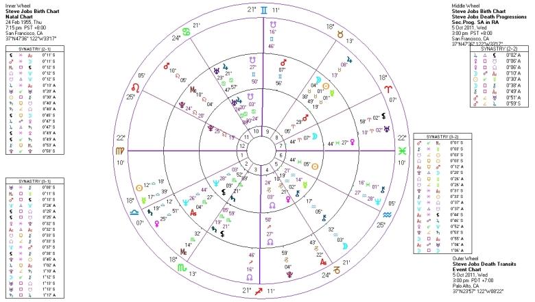 Steve Jobs Birth Chart + Death Progressions and Transits
