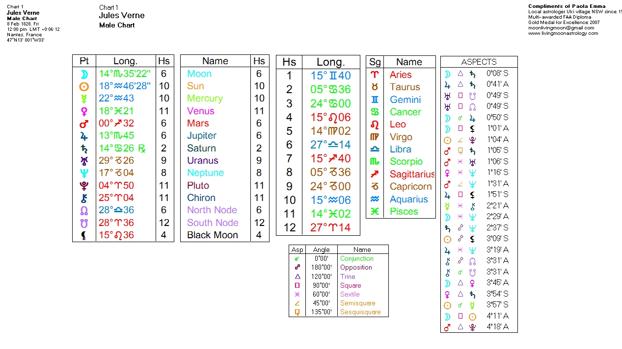 Jules Verne Astrology Birth Chart and the Progressions Transits ...