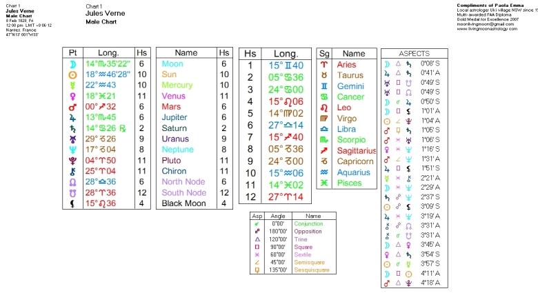 Jules Gabriel Verne Birth Chart Data