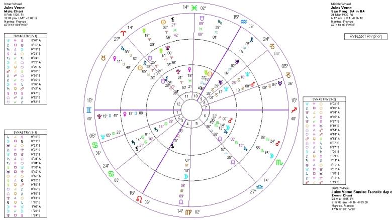 Jules Gabriel Verne Birth Chart + Progressions-Transits on day of death
