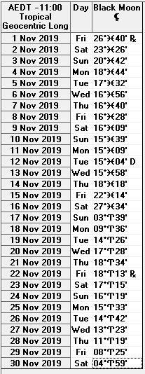 November 2019 Black Moon Lilth Ephemeris