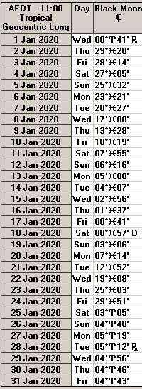 Black Moon Lilith Ephemeris January 2020