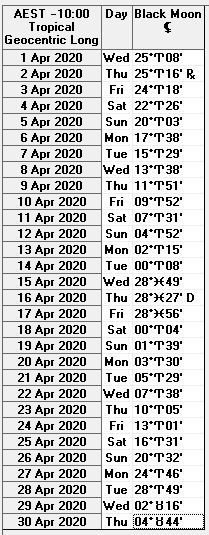 April 2020 Black Moon Lilith Ephemeris