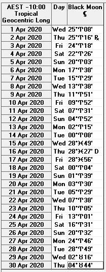 April 2020 Black Moon Lilith Ephemeris