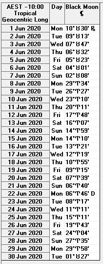 JUNE 2020 BLACK MOON LILITH EPHEMERIS