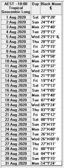 August 2020 Black Moon Lilth Ephemeris